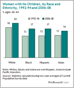 Women with No Children by Race and Ethnicity Pew Research Center