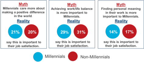 Millennial myths Oct 27