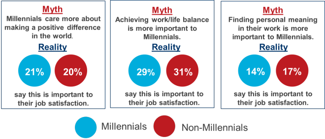 Millennial myths Oct 27