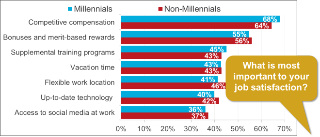 Millennial priorities October 27