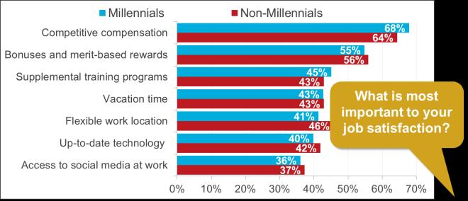 Millennial priorities October 27