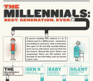 the-millennials-infographic