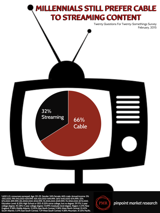 Millennials Still Prefer Cable To Streaming Services