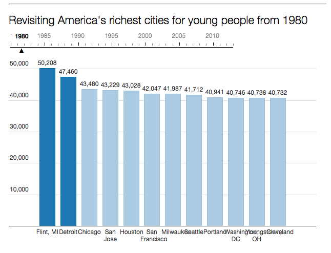 Highest Median Income Young People 1980