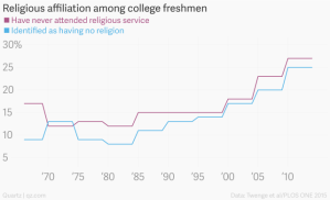 Religious_affiliation_among_college_freshmen_Have_never_attended_religious_service_(%)_Identified_as_having_no_religion_(%)_chartbuilder